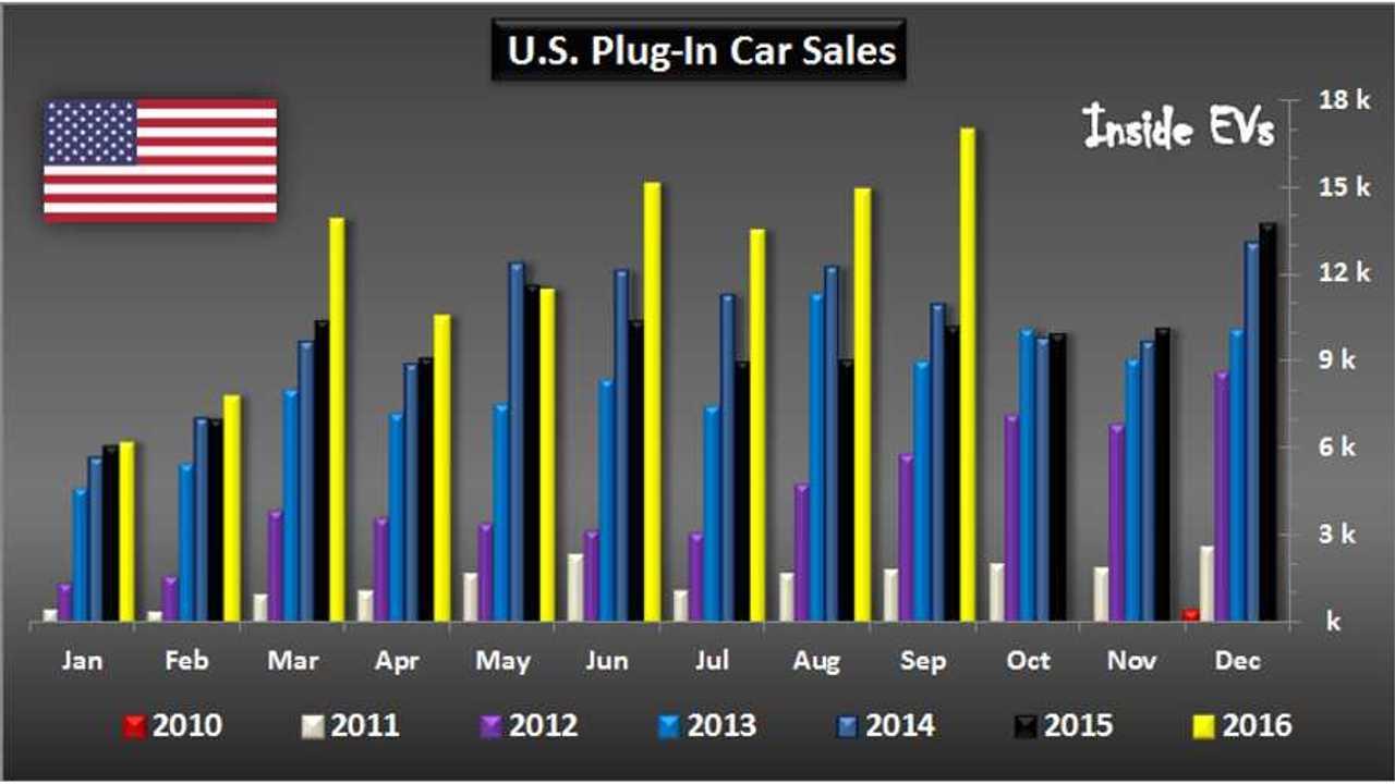 U.S. EV Sales At 17,000 Vehicles, 1.2% Market Share In September Visualized