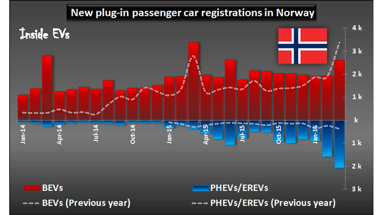 New plug-in passenger car registrations in Norway – March 2016
