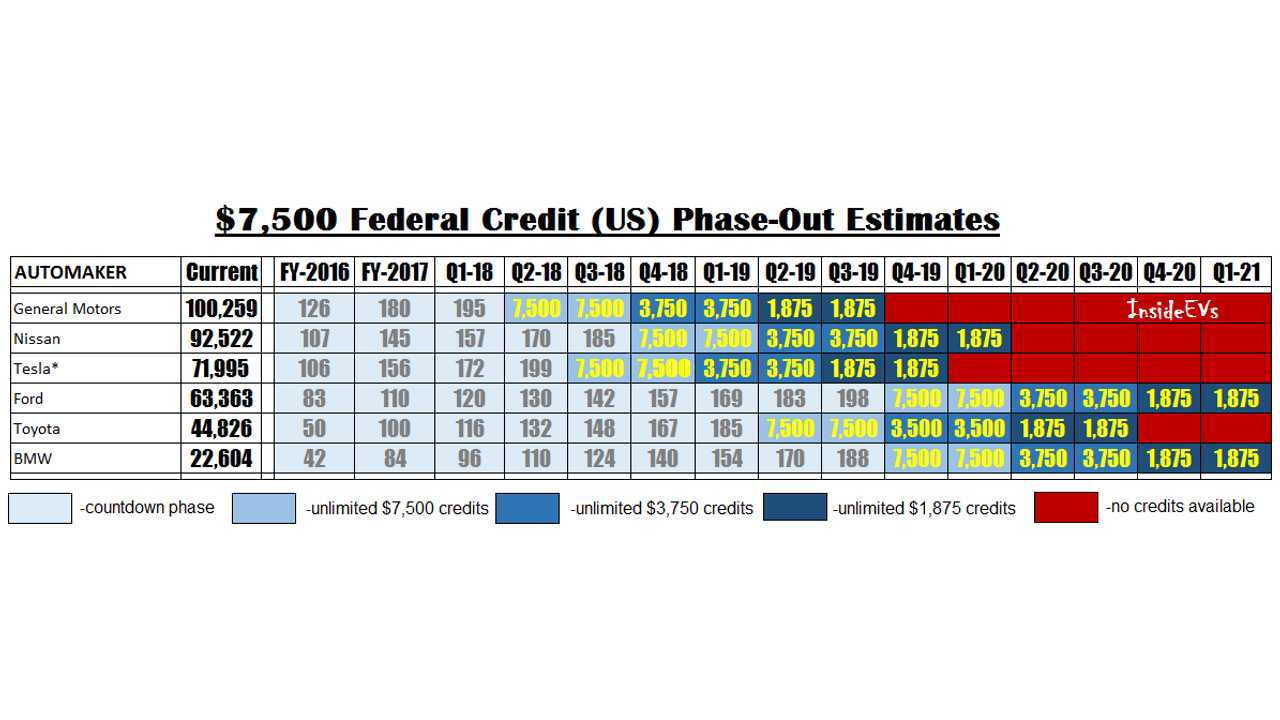 Cur Expectations For 7 500 Federal Credit Phase Out Major Us Ev Makers
