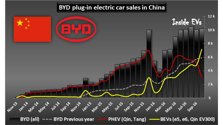 BYD Plug-In Vehicle Sales Flips To More All-Electric Than Plug-In Hybrids