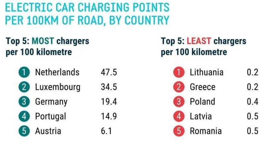 Nombre de bornes aux 100 km - Où se situe la France en Europe ?