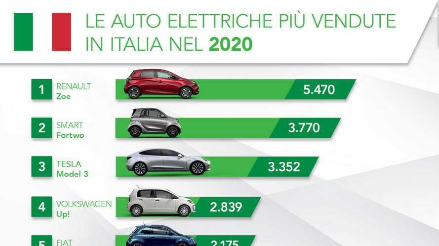 Boom delle auto elettriche nel 2020: ecco le più vendute dell'anno