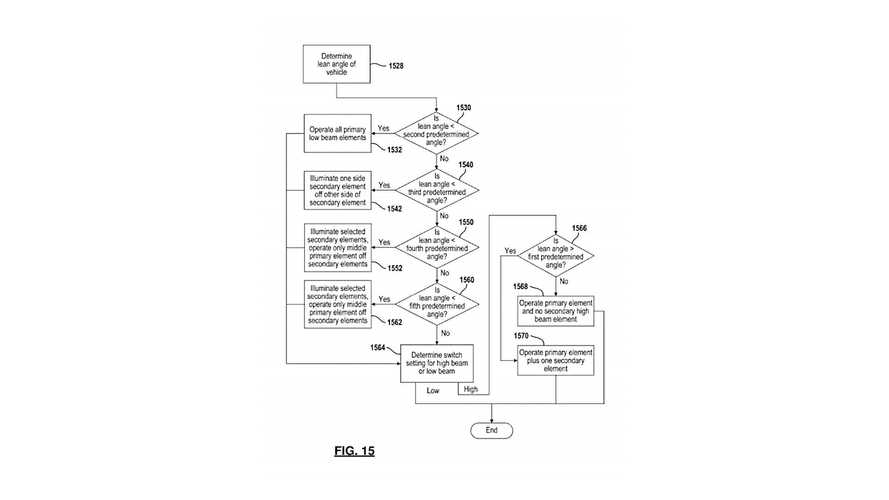 Indian Motorcycle Adaptive Lighting Patent Application