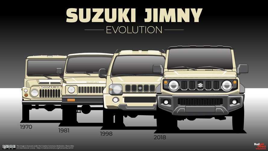 Four Generations Of Suzuki Jimny Show Slow Evolution Of Tiny Off-Roader