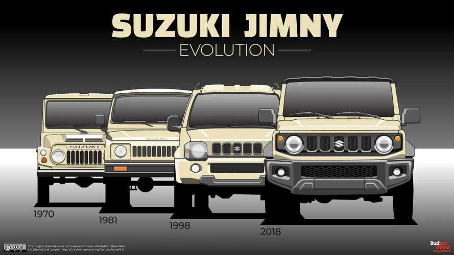No te pierdas la historia del Suzuki Jimny con sus cuatro generaciones