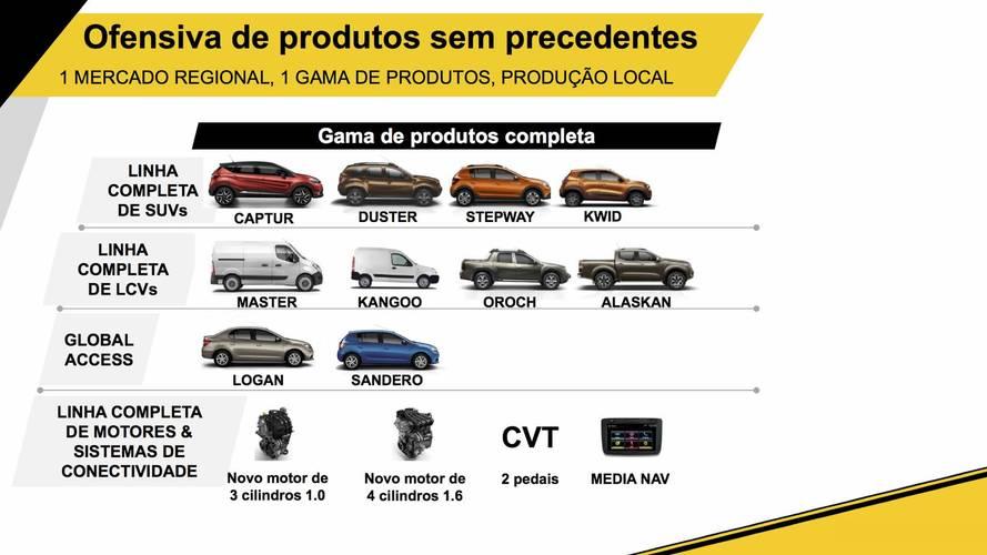 Lançamentos Renault Brasil