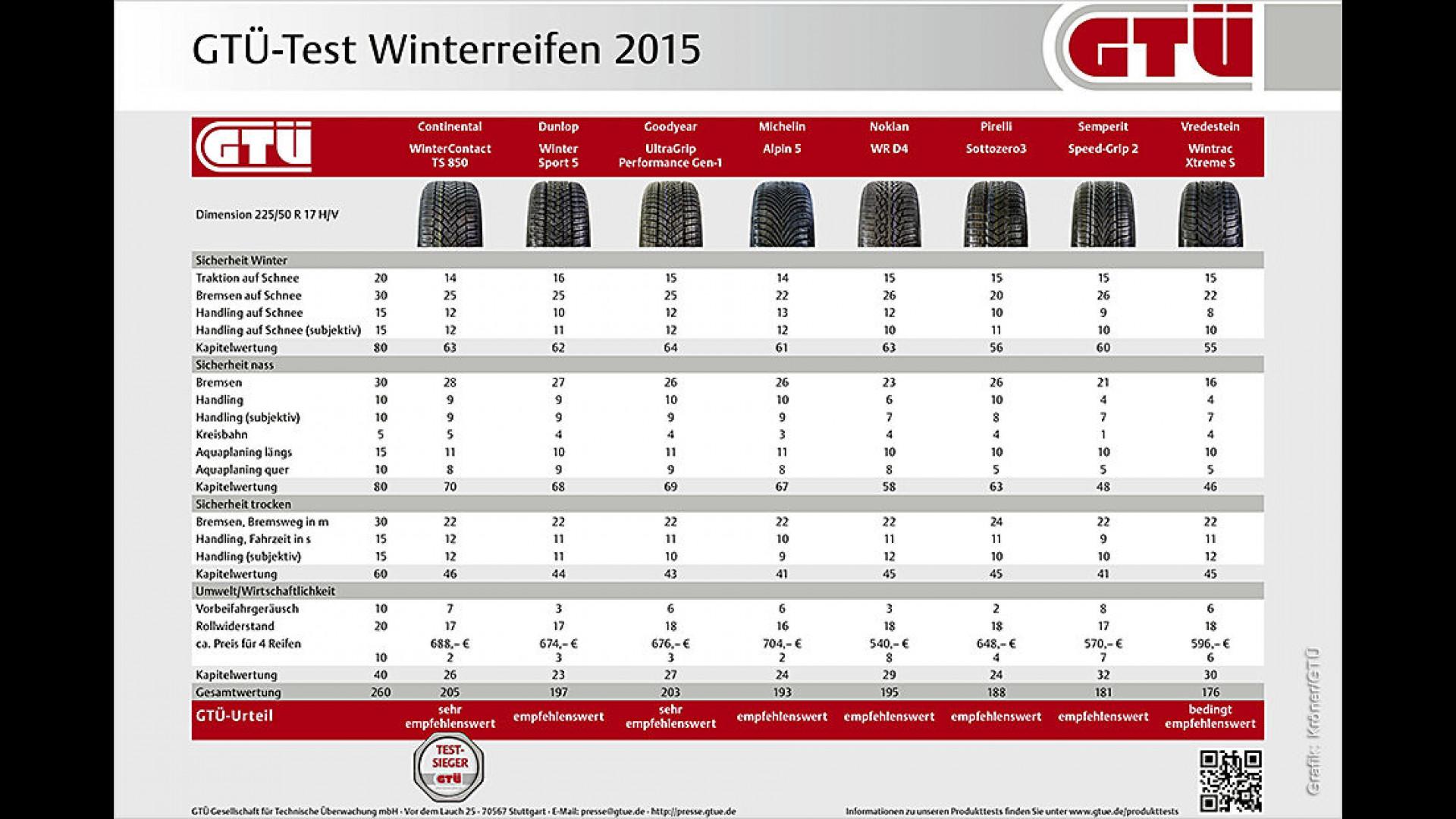 Gtü Winterreifentest 2015 Pneus Der Größe 22550 R17