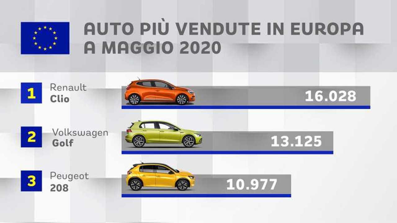 Le auto più vendute in Europa a maggio 2020