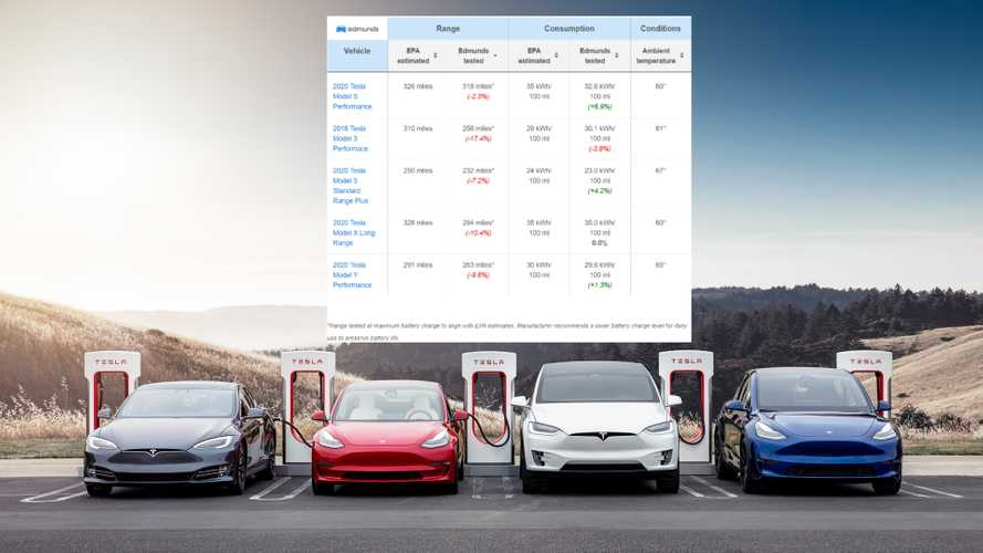 Tesla Fails To Meet EPA Range With All Its Cars In Edmunds' Tests