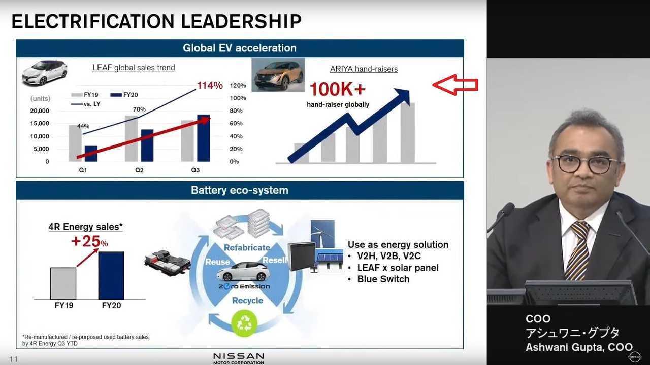 Nissan Ariya: Over 100,000 Hand-Raisers Globally, But How Many Will Buy It?