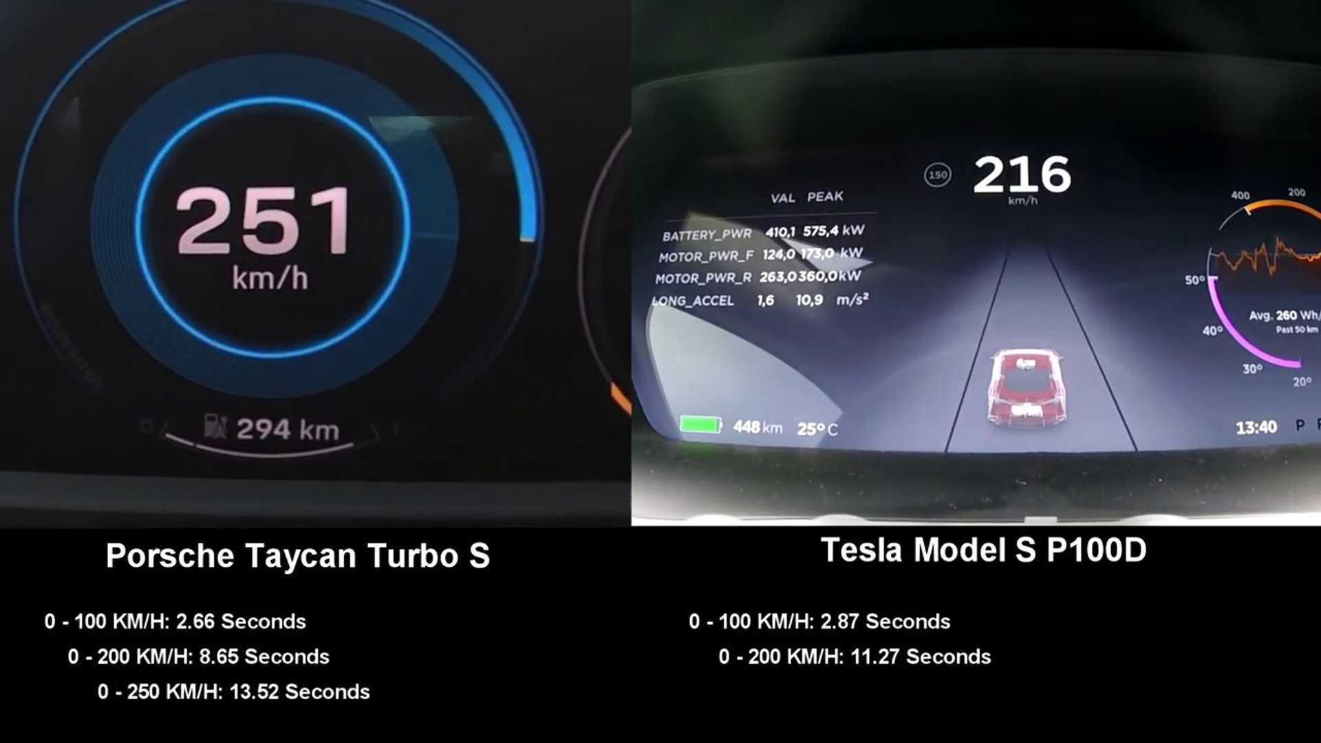 Porsche Taycan Turbo S vs Tesla Model S P100D: 0-155 mph times