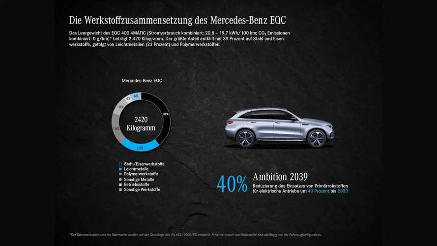Mercedes EQC (Umweltbilanz)