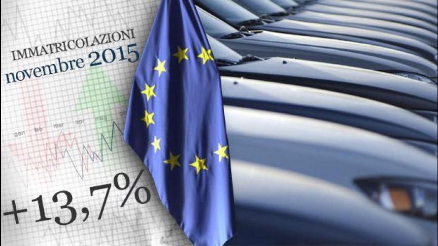 Mercato auto, l'Europa cresce a due cifre