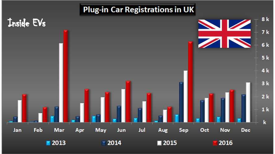 November Brings 2,500 EVs Registered In UK (1.36% Market Share)