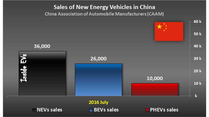 EV Sales Doubled In China For July To 36,000, 207,000 Sold So Far