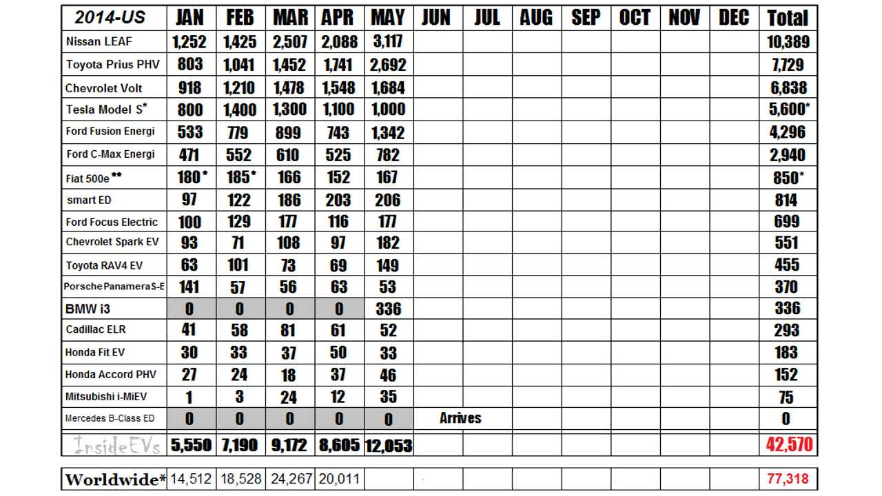 2014 Monthly Sales Chart For The Major Plug-In Automakers *Estimated Tesla NA Sales Numbers (Q1 Sales reported @ 6,457-3,000 Intl Delivers) *Fiat 500e data estimated for Jan/Feb