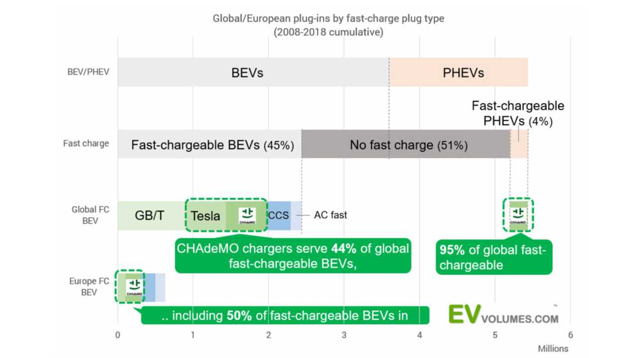 Global/European plug-ins by fast-charging plug type (2008-2018 cumulative)