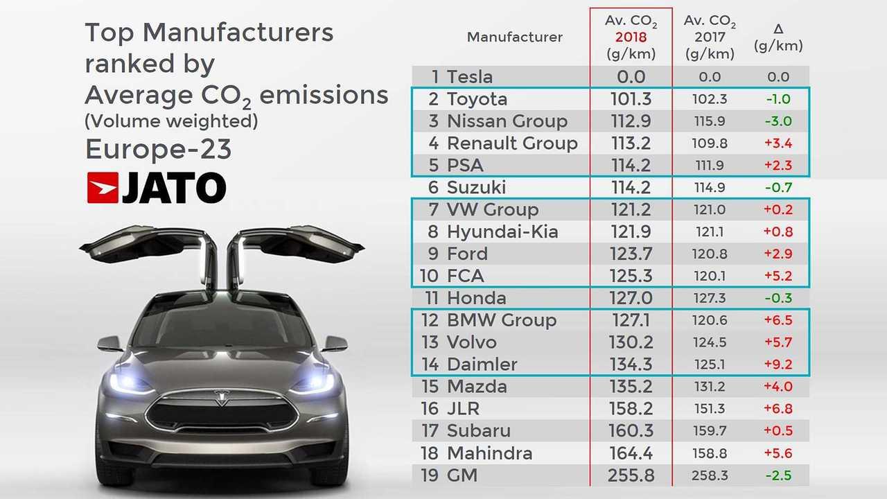 Emissioni CO2, la classifica per gruppi auto