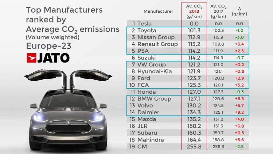 Emissioni CO2 auto, chi è messo male e chi peggio