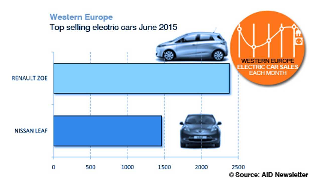 Nissan LEAF & Renault ZOE Neck-And-Neck In 2015 Sales Race In Western Europe