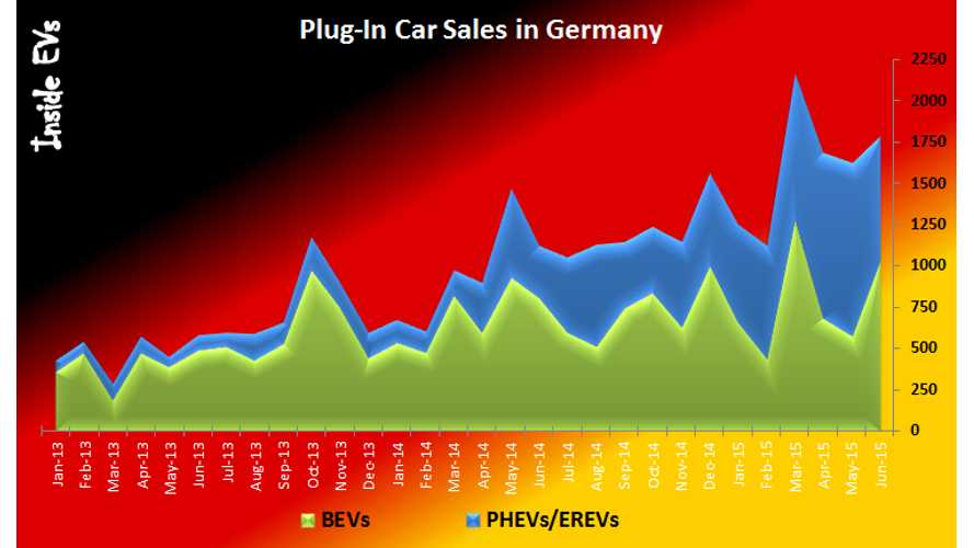 Plug-In Electric Car Sales In Germany Up Almost 60% In June