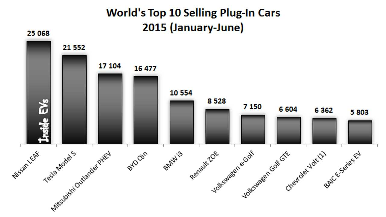 Tesla Model S Is #1 In Worldwide Plug-In Electric Car Sales For June 2015