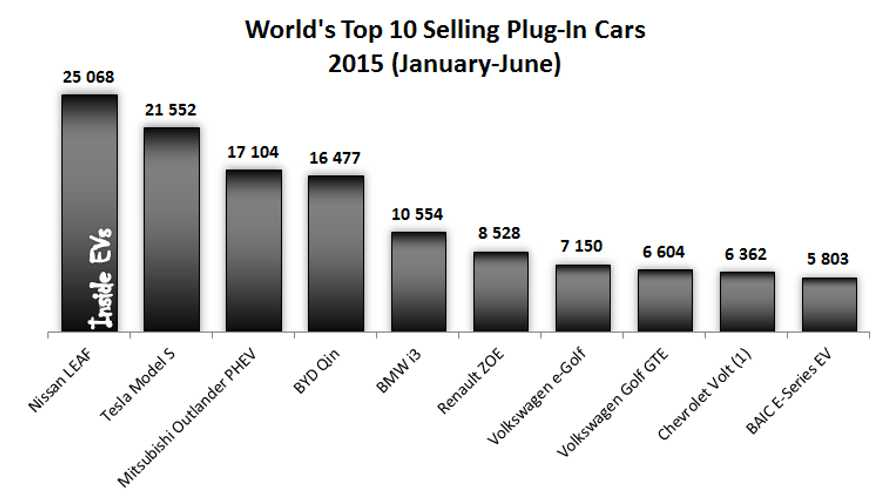 Tesla Model S Is #1 In Worldwide Plug-In Electric Car Sales For June 2015