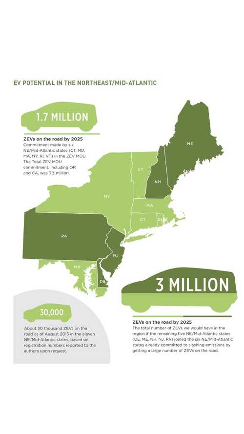 Report:  Roadmap To Get More EVs In The Northeast And Mid-Atlantic States