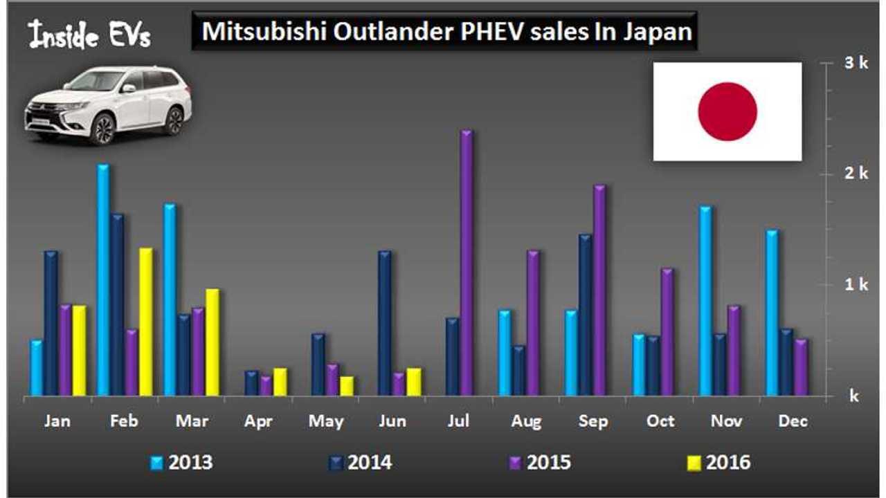 Mitsubishi Outlander PHEV Sales In Japan Slumping In Q2