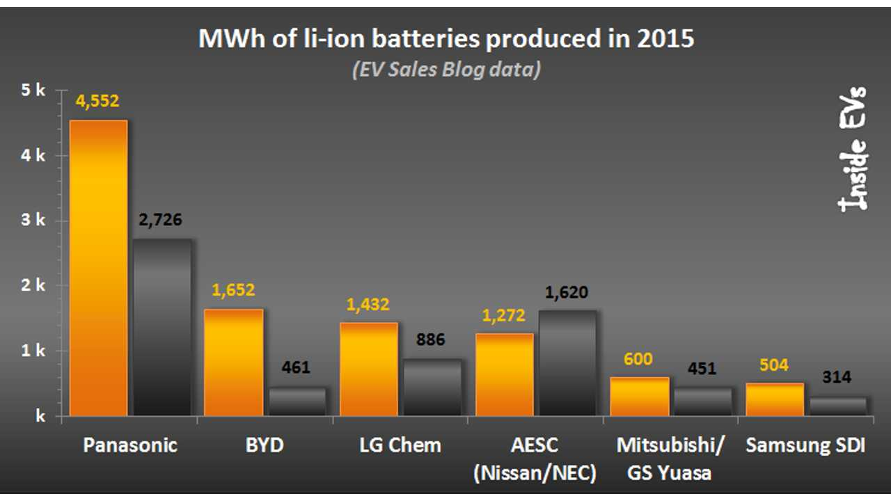 Panasonic, BYD & LG Chem Were Largest EV Battery Suppliers In 2015