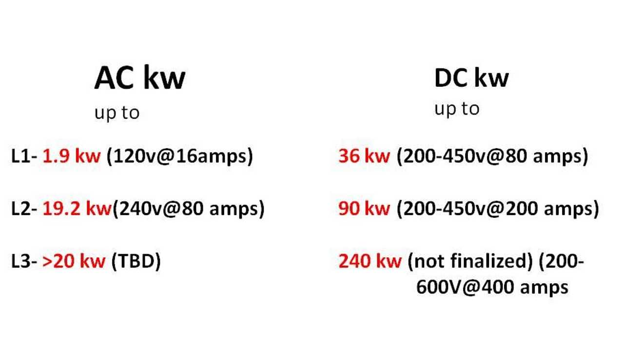 Power summary for the various AC and DC charging levels