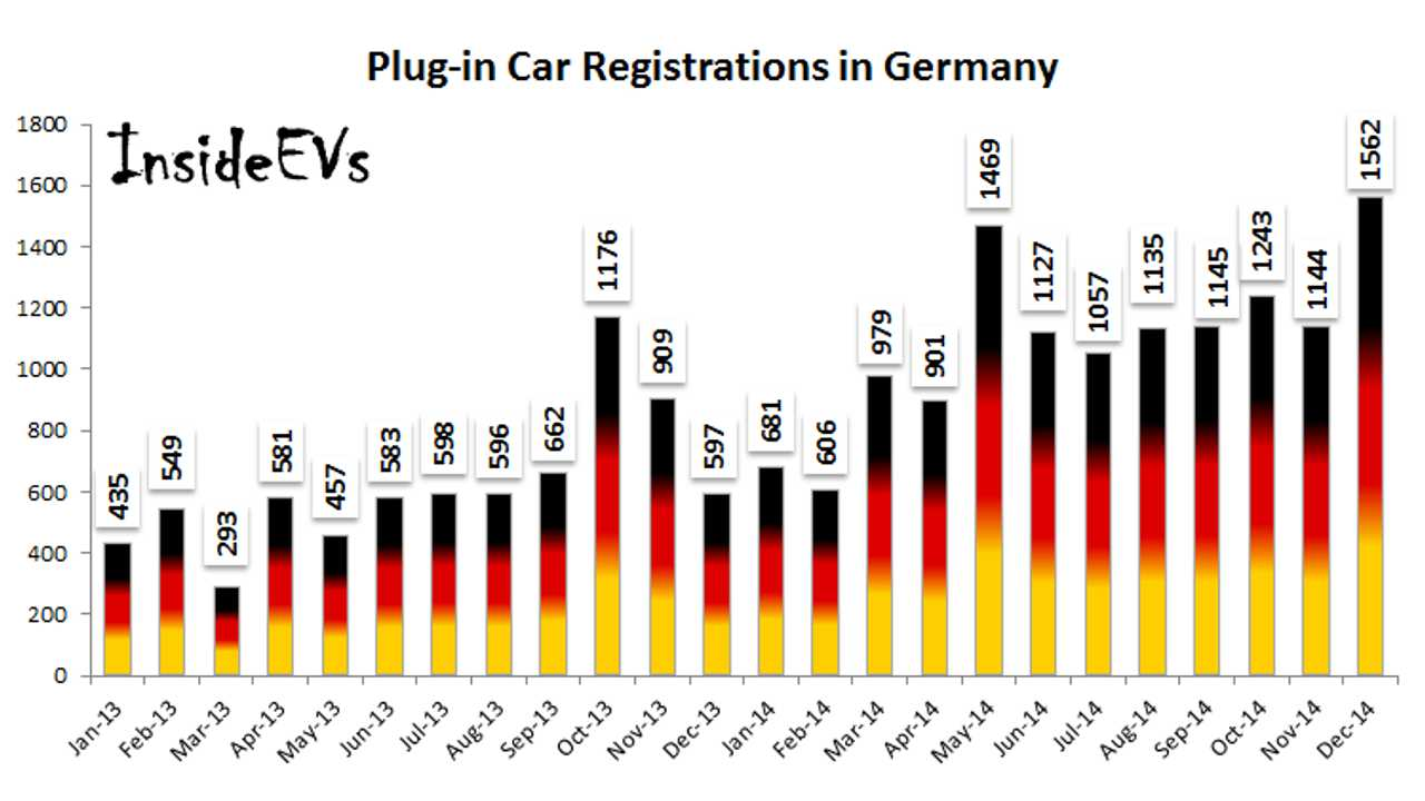 Electric Car Sales In Germany Hit New High In December 2014