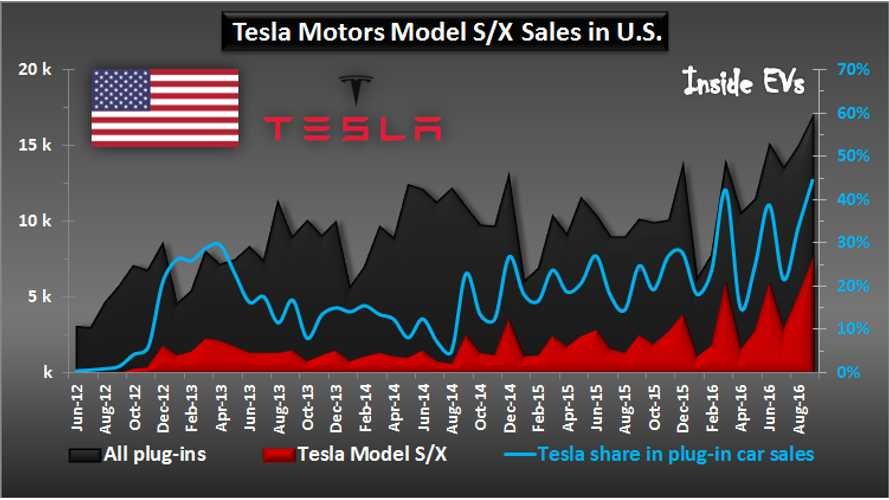 Tesla Touches 45% EV Market Share In September For US, 31% for 2016 Overall