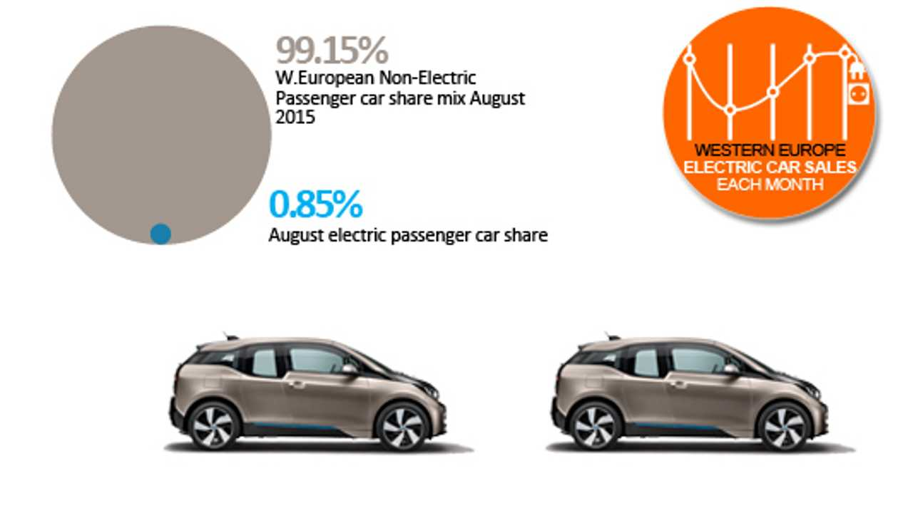 Nearly 6,000 All-Electric Cars Sold In Western Europe In August 2015