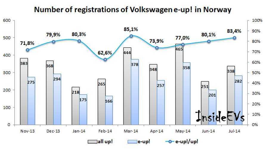 Majority Of Volkswagen Up! Sold In Norway Are e-Up!