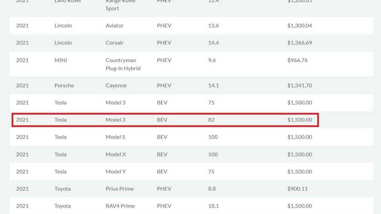 California Clean Fuel Reward Lists 2021 Tesla Model 3 With ...