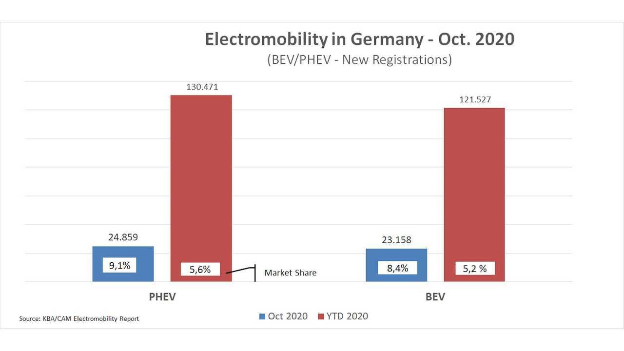 Elektroautos und PHEVs: Marktanteil im Oktober 2020