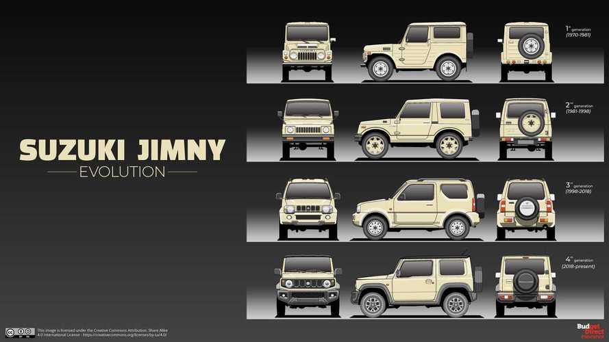 Suzuki Jimny, evolución del todoterreno