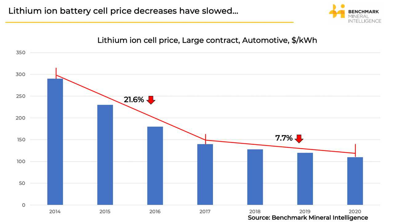 Battery Cost Has Reached $110/kWh But Prices Are Taking Longer To Fall