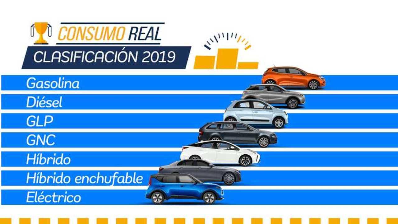 Resultados prueba de consumo real 2019