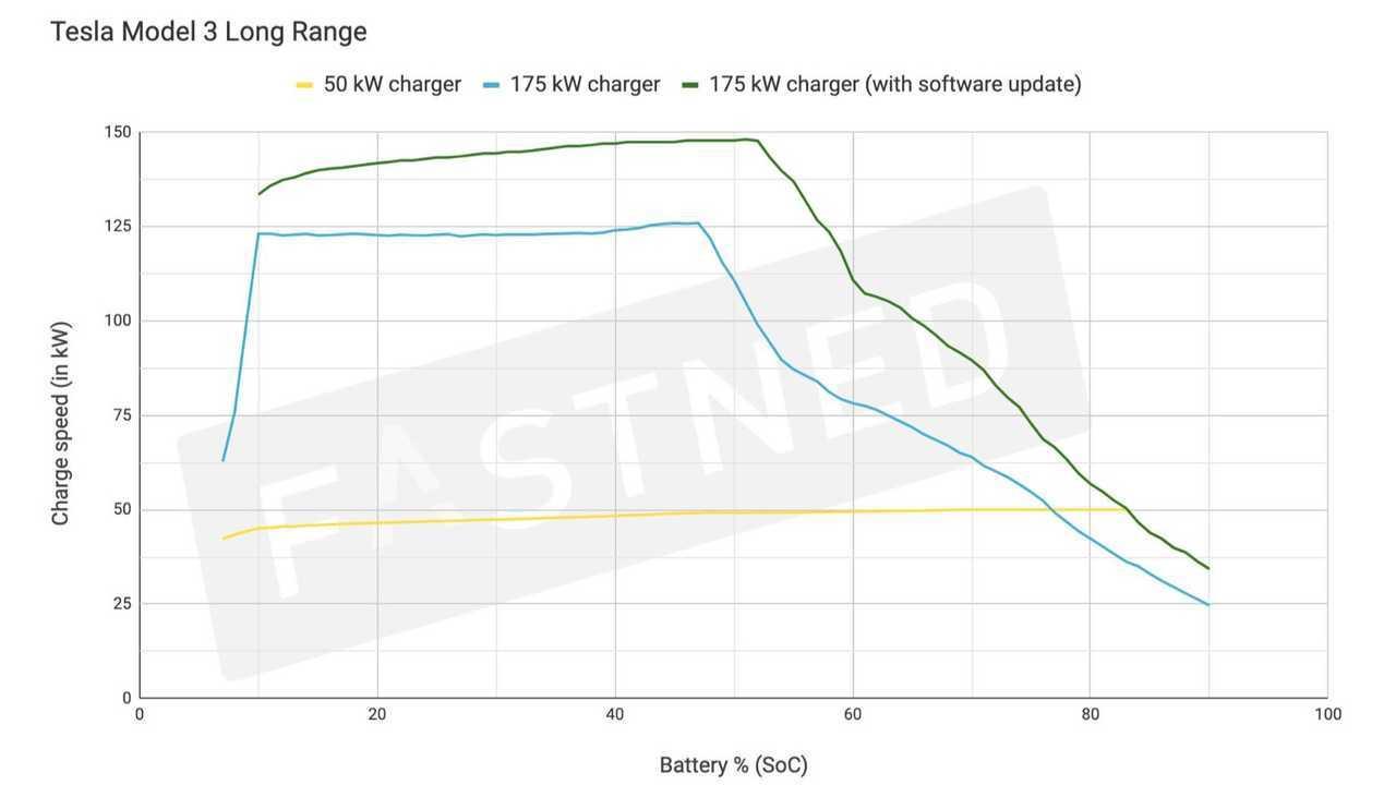 Fastned Shows How Software Update Improved Tesla Model 3 ...