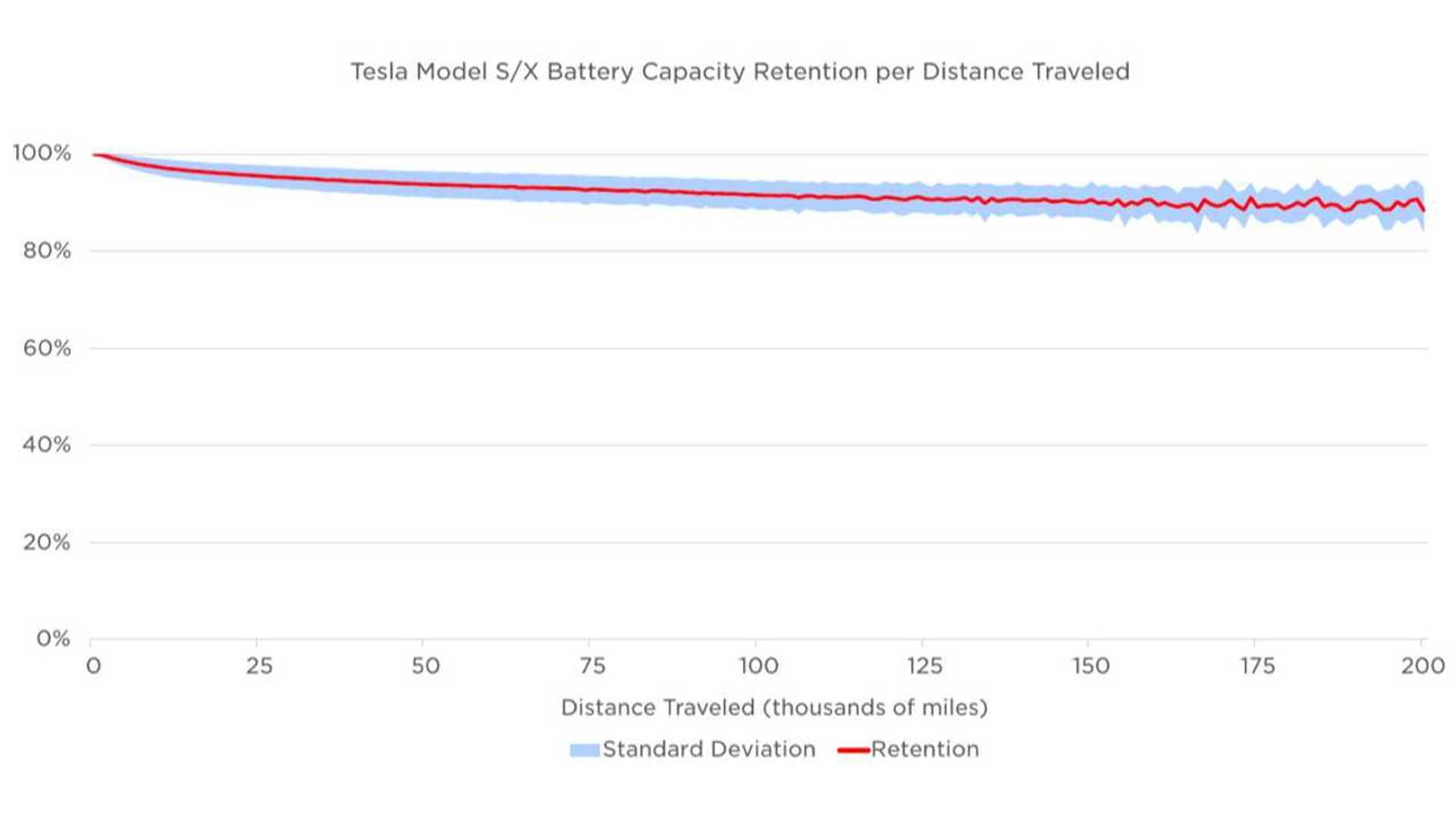 tesla-model-s-x-battery-capacity-retention-per-distance-traveled.jpg