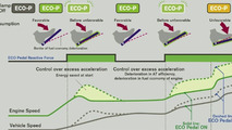 Nissan Eco Pedal illustration