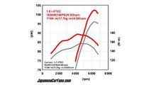 Honda 1.8-liter Engine Power Curves