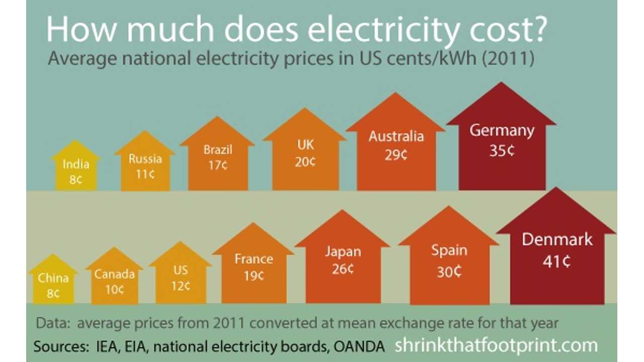 Electricity Costs Are About 525 Higher In Denmark As Compared To India