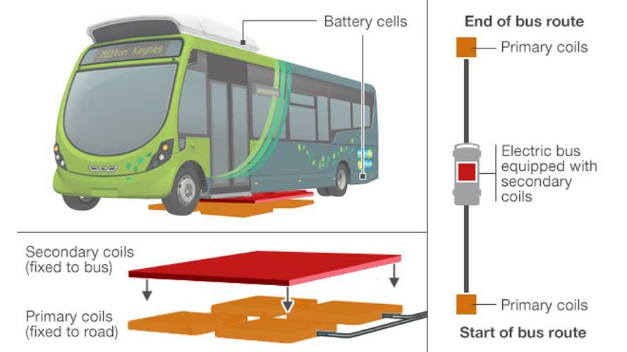 Milton Keynes UK Wireless Electric Bus Trial Gets Underway (w/video)