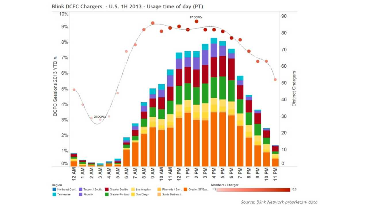 EV Project Data Indicates Average DC Quick Charger is Used 4 Times Per Day; Level 2 Chargers Only 0.23 Times Per Day