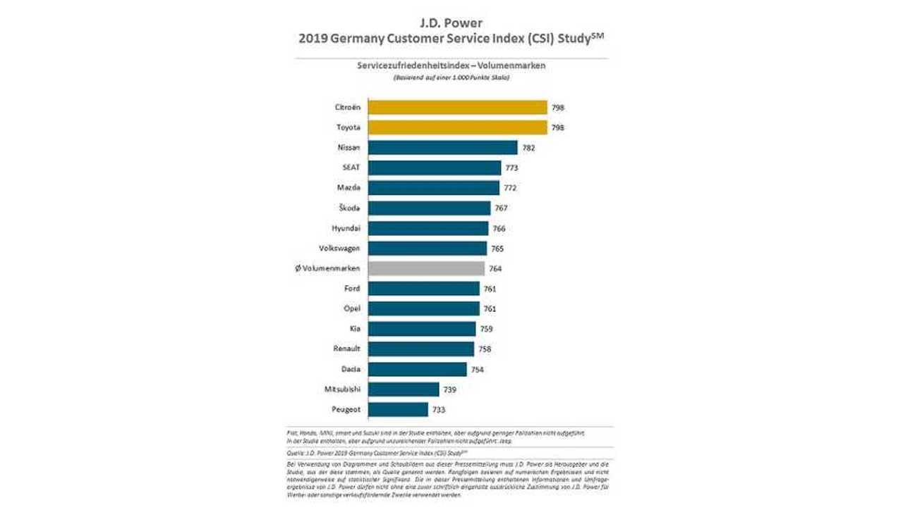 J.D. Power Studie 2019