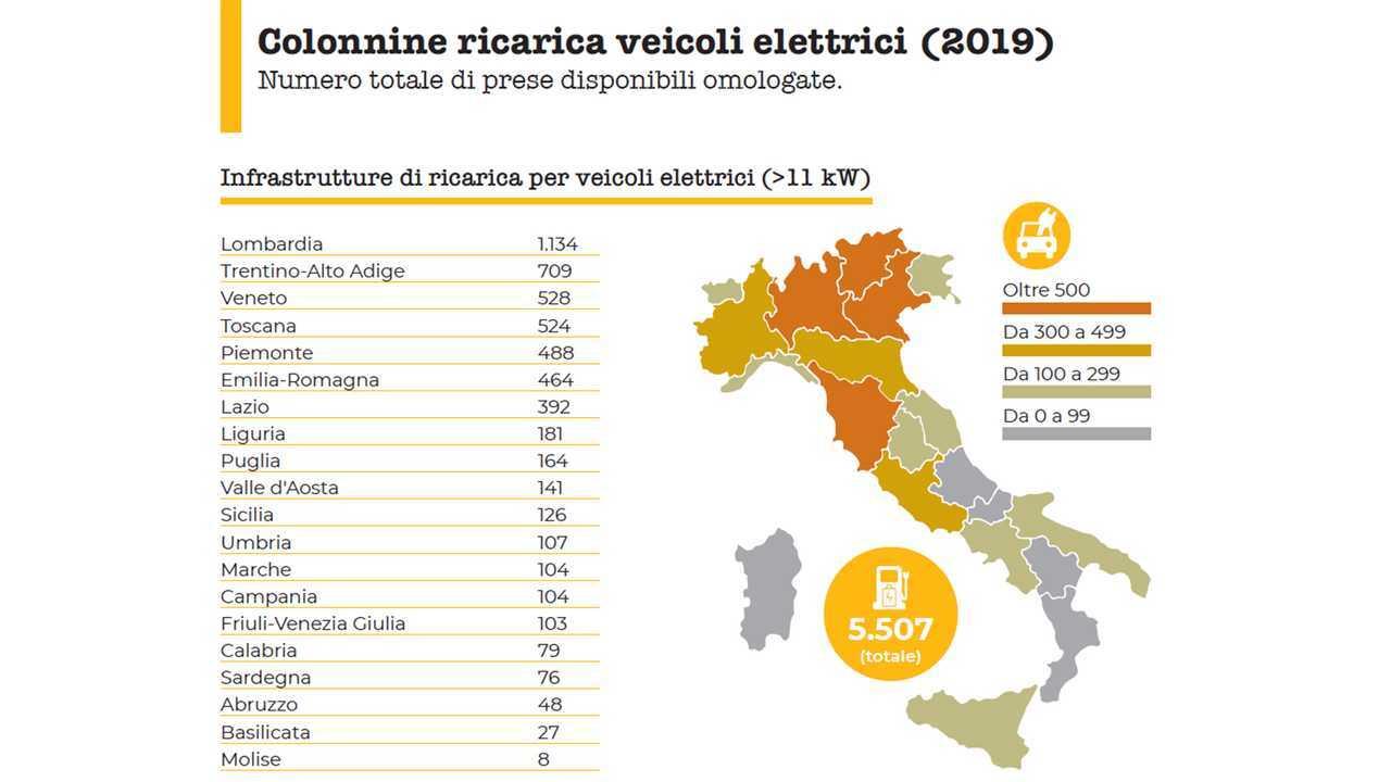 Colonnine di ricarica Italia 2019