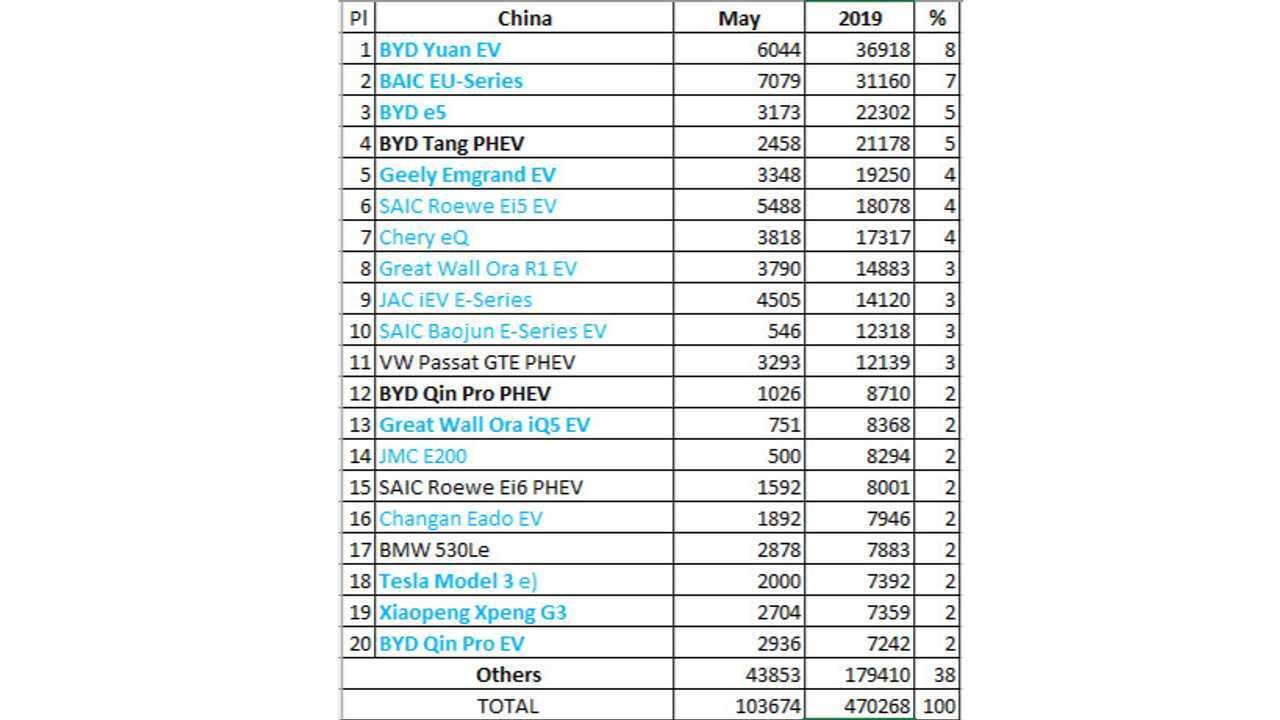 Plug-in electric car sales in China – May 2019 (Source: EV Sales Blog)